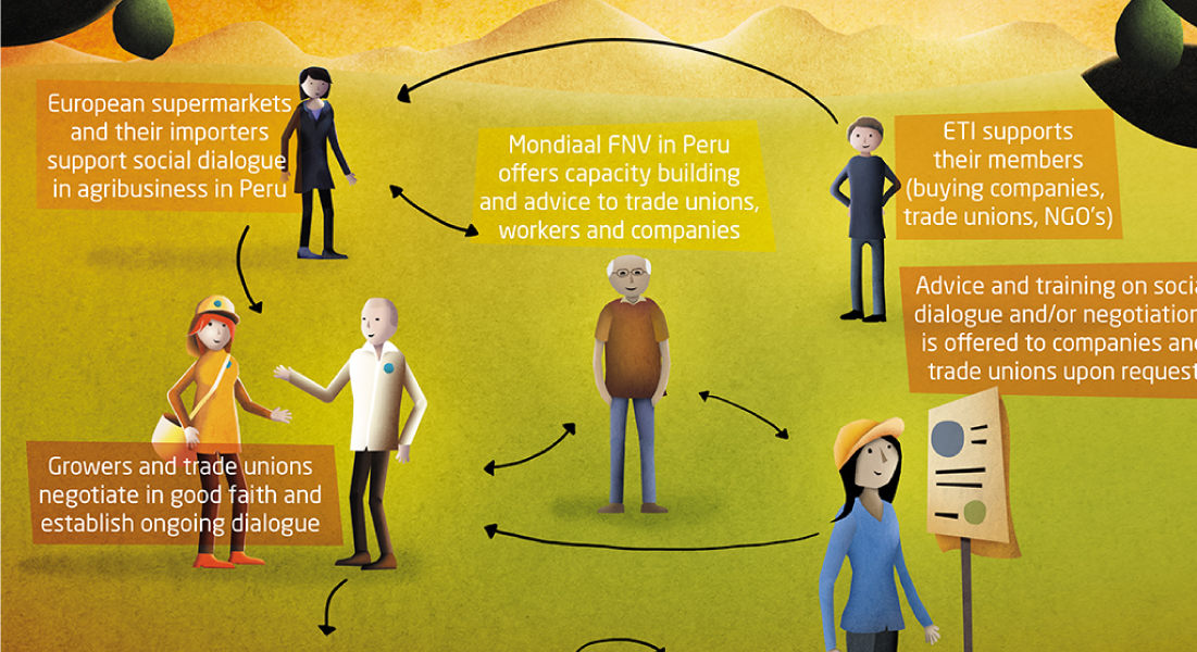 Monidaal FNV infographic